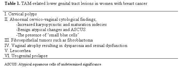 on tract the of genital tamoxifen effect